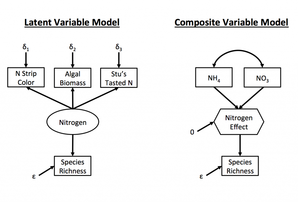 Ecological SEMs and Composite Variables: What, Why, and How